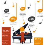 The Results Are In – A Piano Teaching Infographic